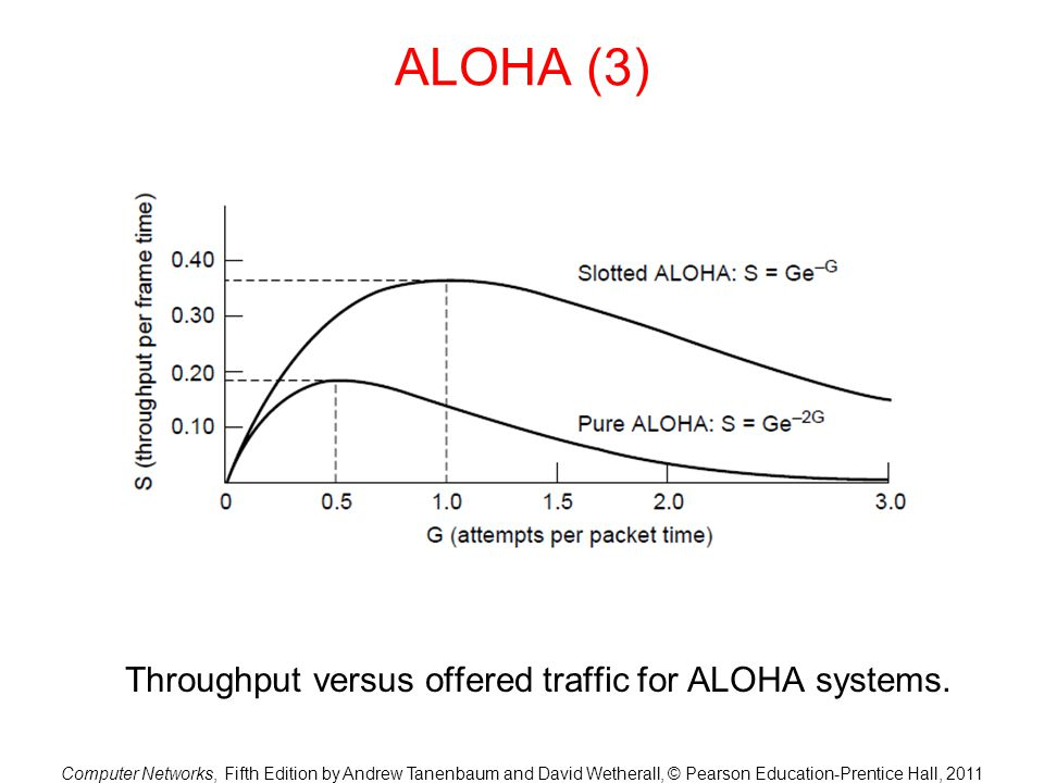 Throughput versus offered traffic for ALOHA systems.