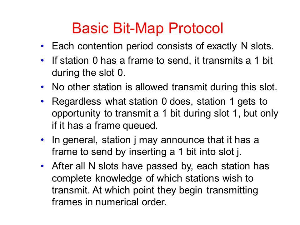 Basic Bit-Map Protocol