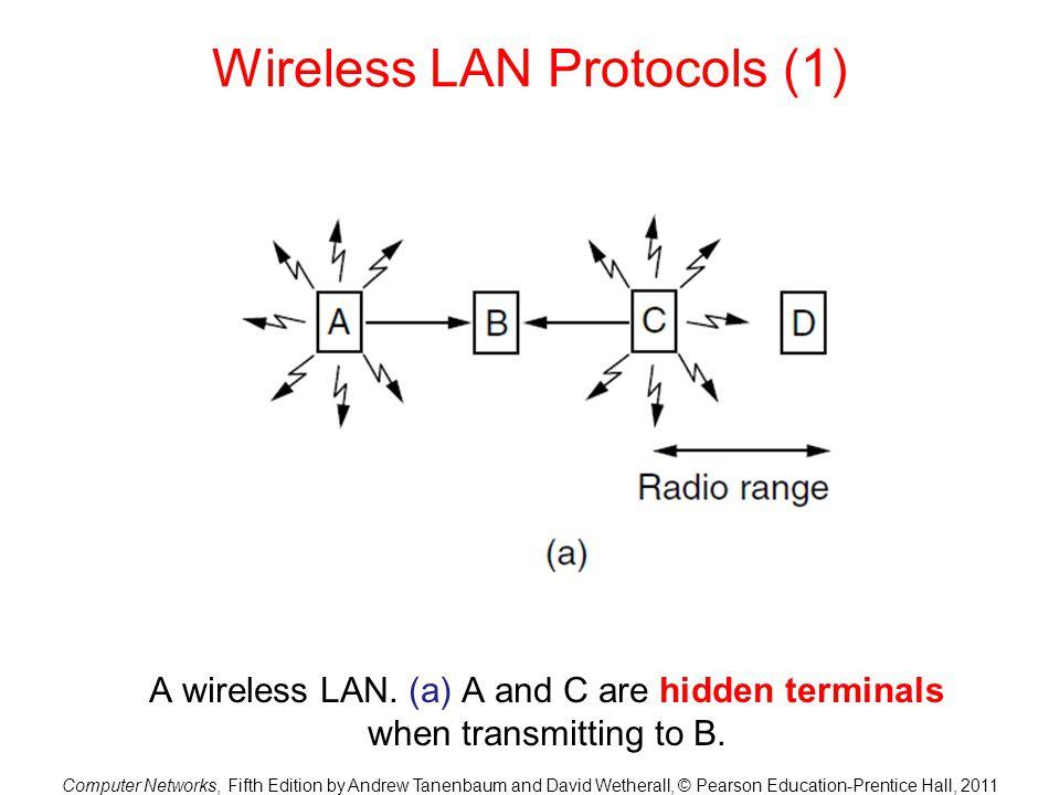 Wireless LAN Protocols (1)