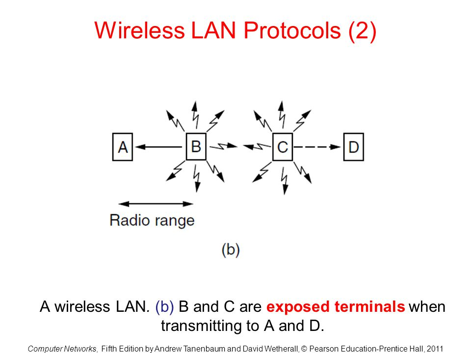 Wireless LAN Protocols (2)
