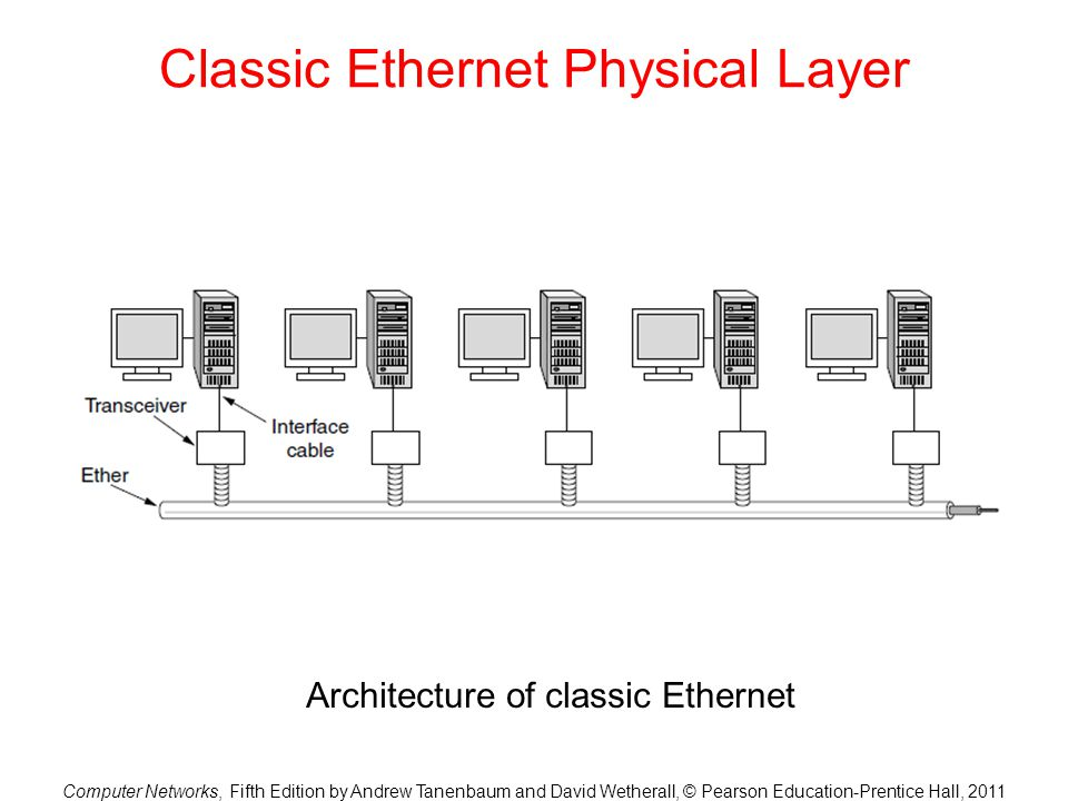 Classic Ethernet Physical Layer