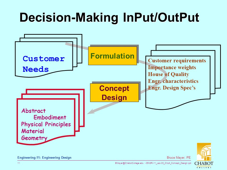 Decision-Making InPut/OutPut