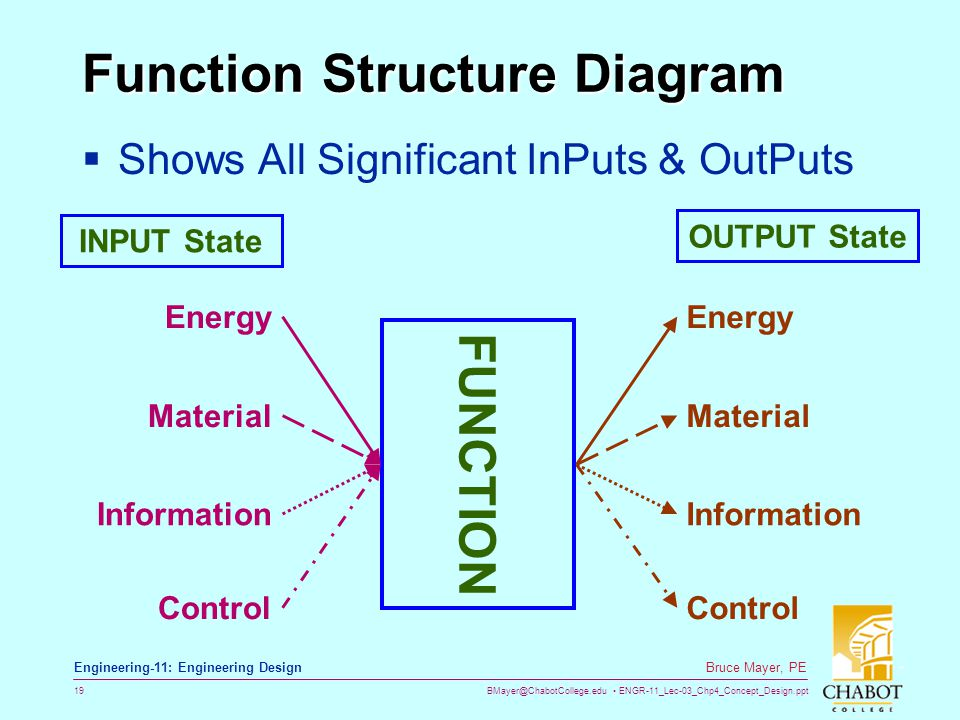 Function Structure Diagram