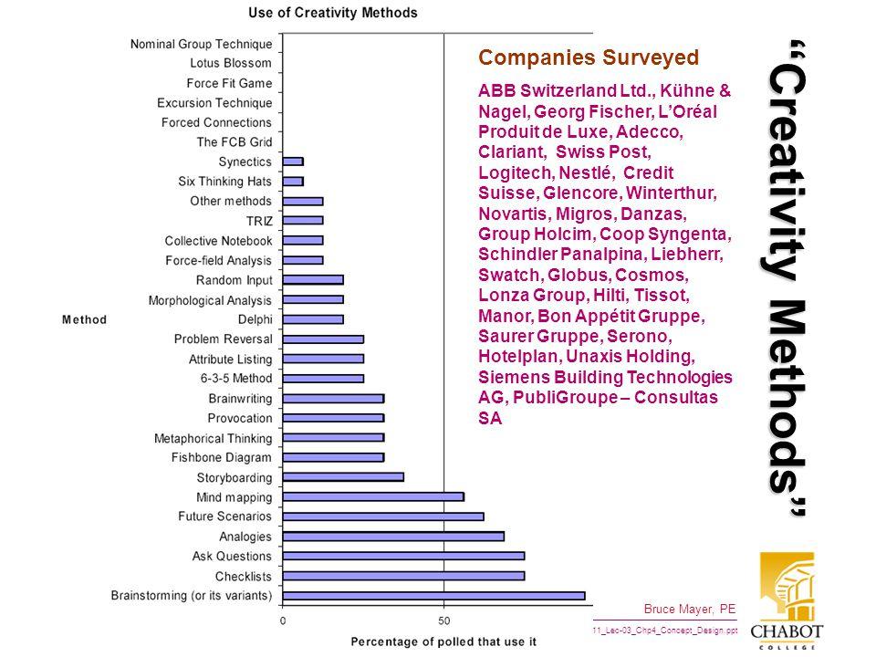 Creativity Methods Companies Surveyed