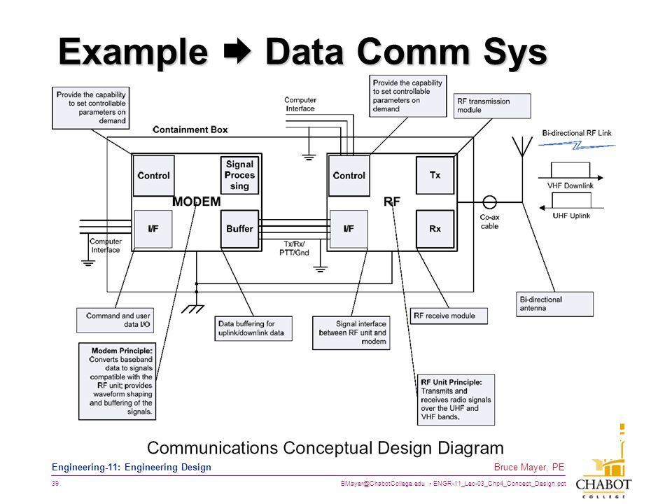 Example  Data Comm Sys This a Function Decomposition Diagram
