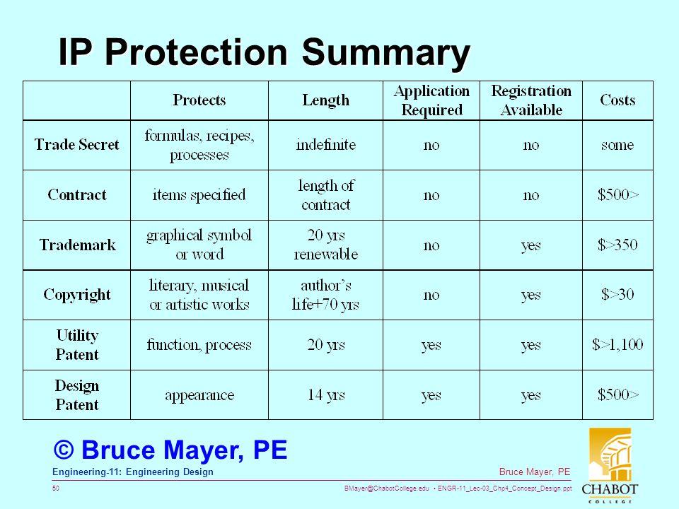 IP Protection Summary © Bruce Mayer, PE