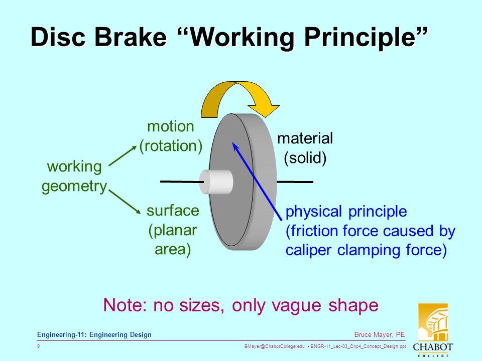 Disc Brake Working Principle