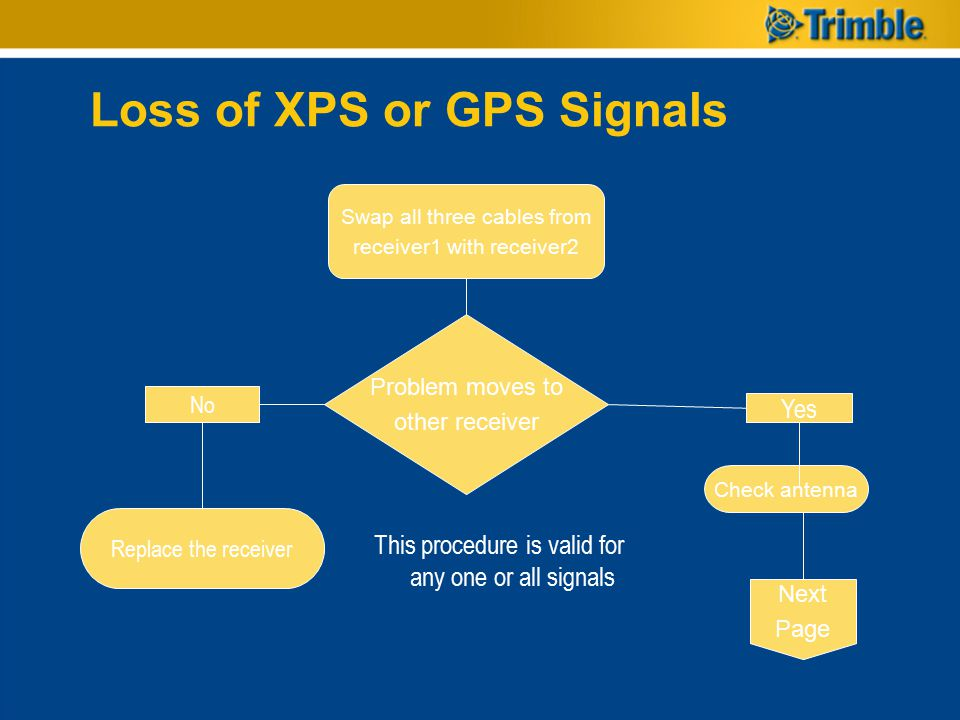 Loss of XPS or GPS Signals