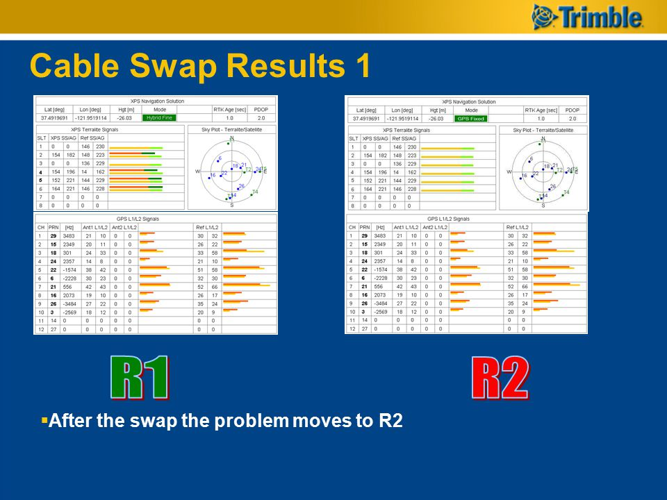 Cable Swap Results 1 R1 R2 After the swap the problem moves to R2