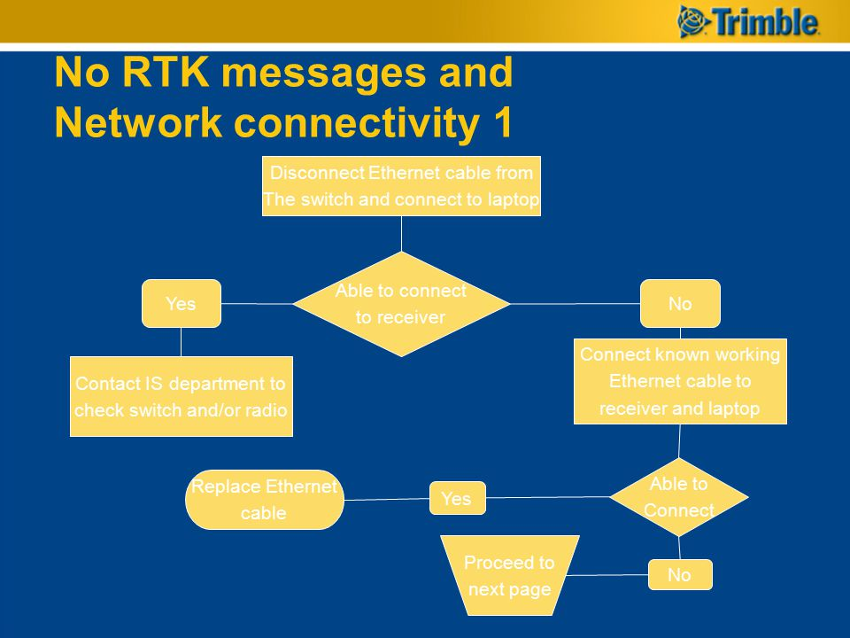 No RTK messages and Network connectivity 1