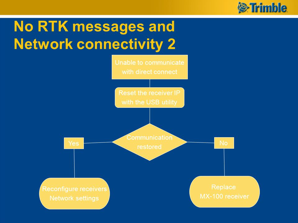 No RTK messages and Network connectivity 2