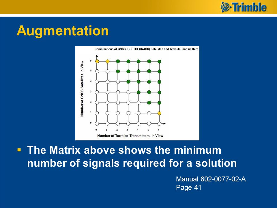 Augmentation The Matrix above shows the minimum number of signals required for a solution.