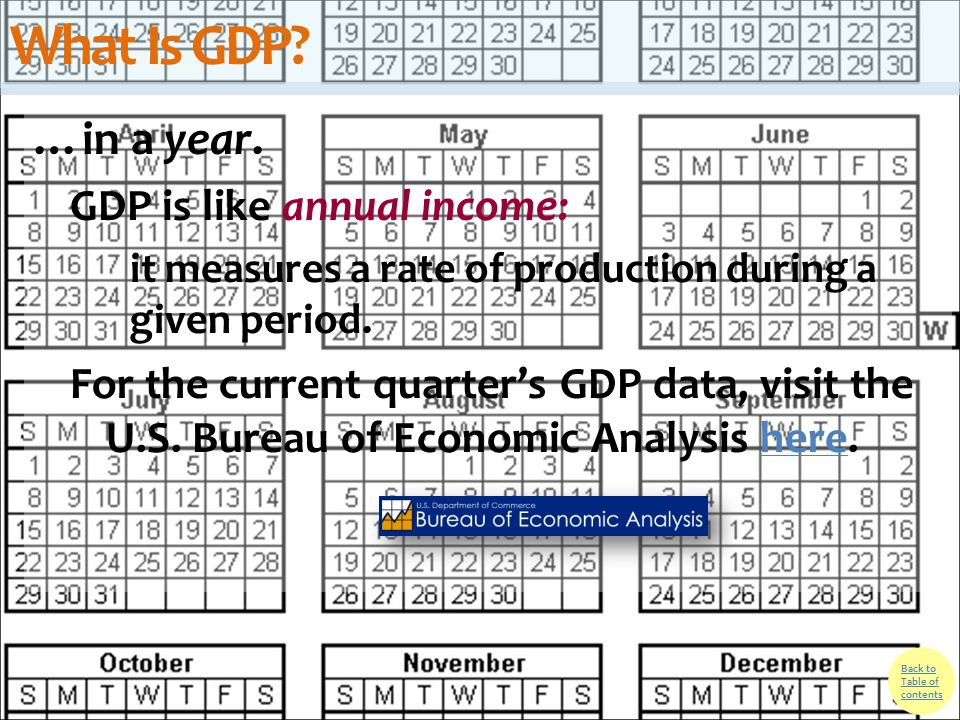 What Is GDP …in a year. GDP is like annual income: