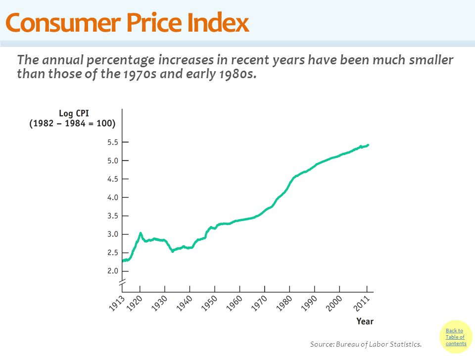 Consumer Price Index The annual percentage increases in recent years have been much smaller than those of the 1970s and early 1980s.