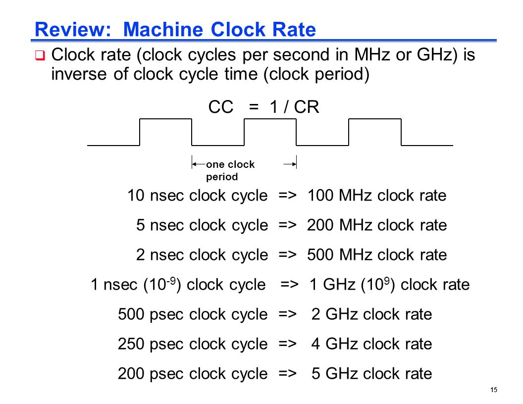 Review: Machine Clock Rate