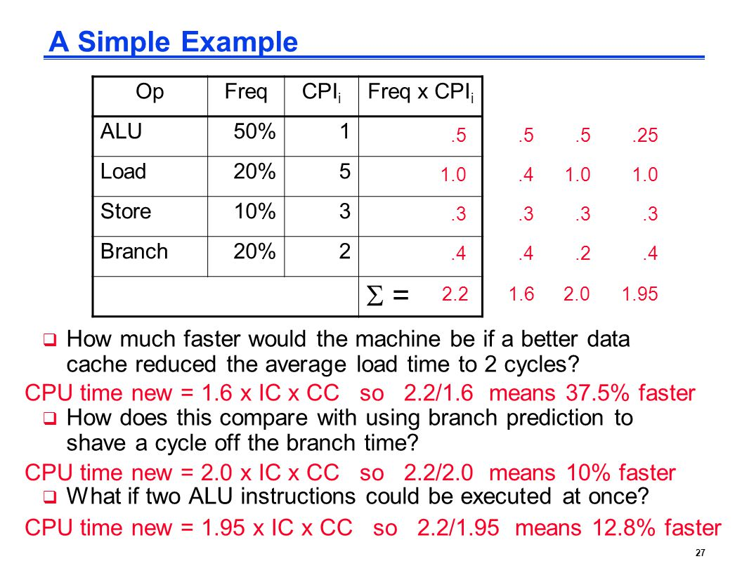 A Simple Example Op. Freq. CPIi. Freq x CPIi. ALU. 50% 1. Load. 20% 5. Store. 10% 3. Branch.