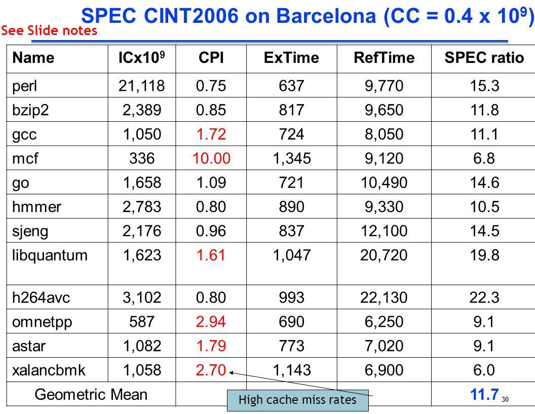 SPEC CINT2006 on Barcelona (CC = 0.4 x 109)