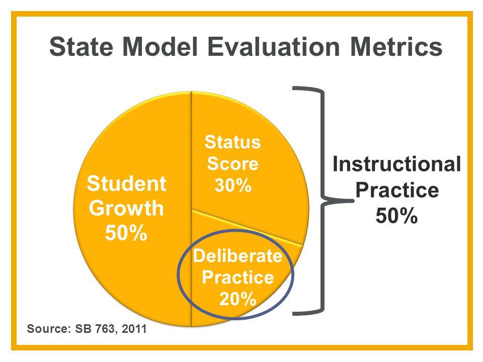 State Model Evaluation Metrics