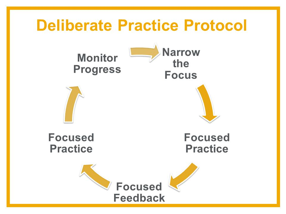 Deliberate Practice Protocol