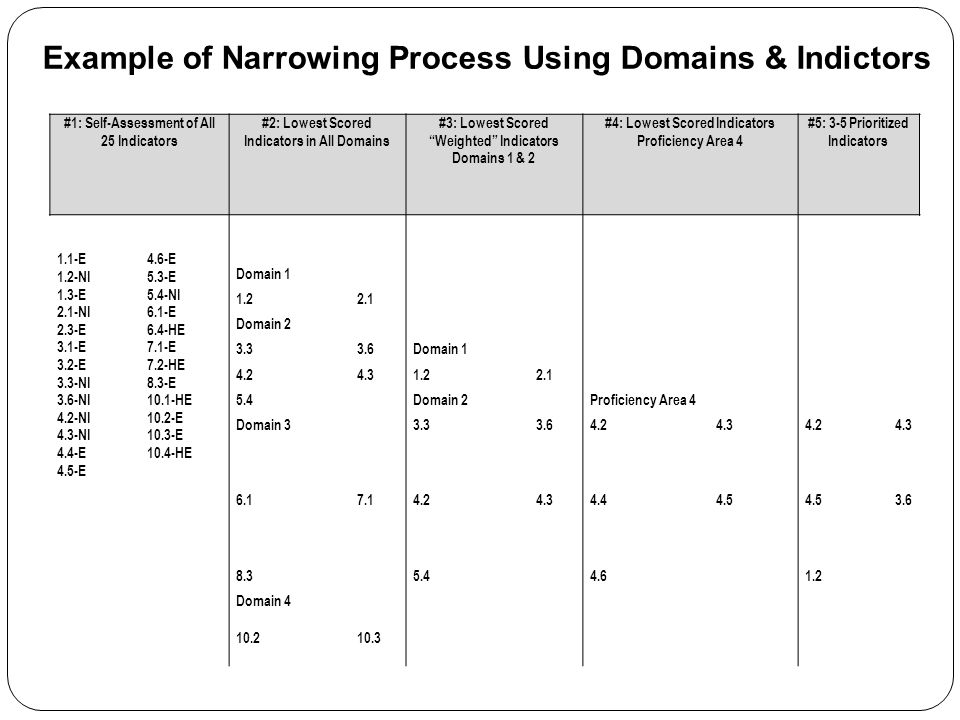 Example of Narrowing Process Using Domains & Indictors