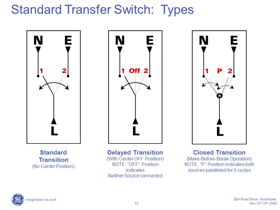 Standard Transfer Switch: Types