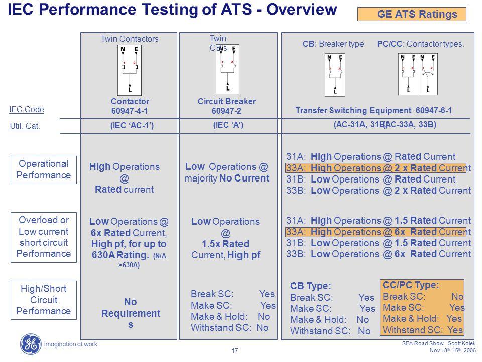 Transfer Switching Equipment 60947-6-1