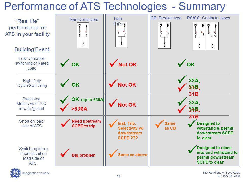 Performance of ATS Technologies - Summary
