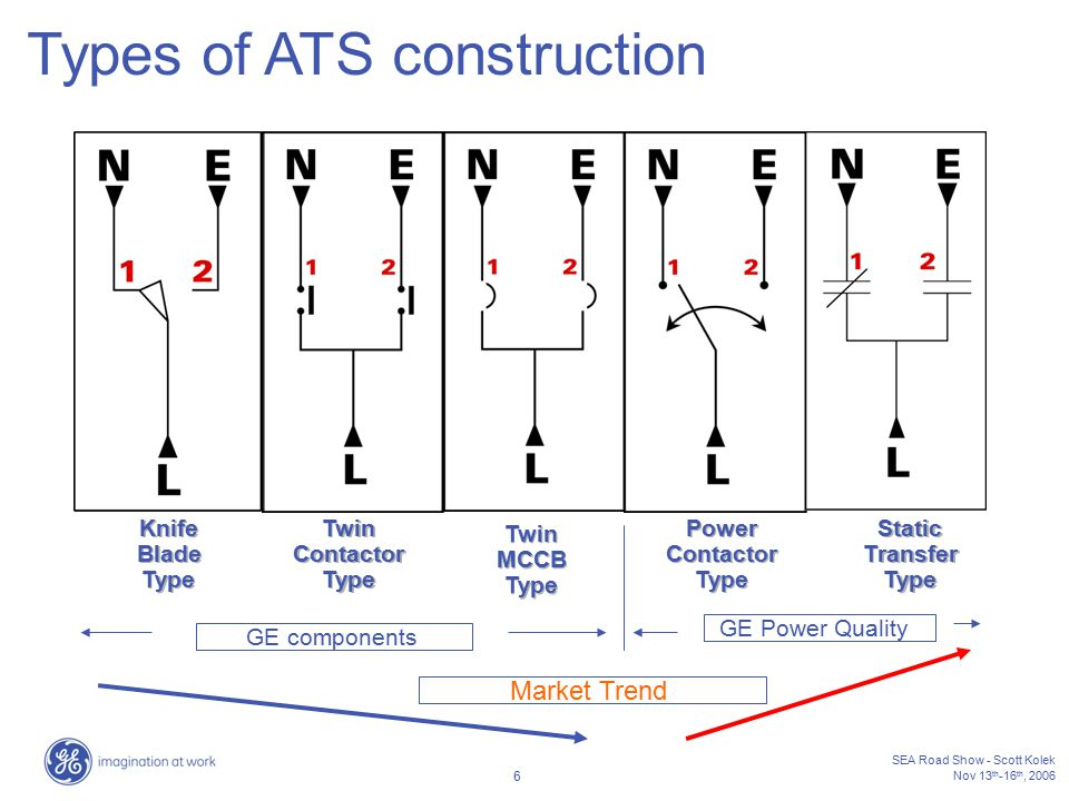 Automatic transfer switch ats ppt video online download 6 types of ats construction swarovskicordoba Gallery