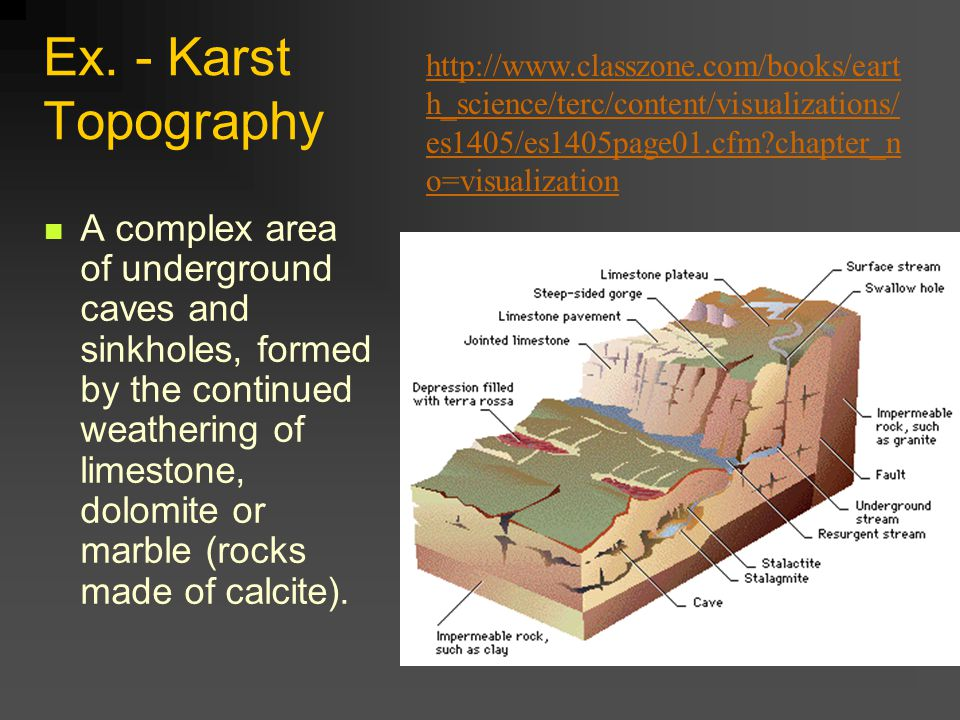 Ex. - Karst Topography http://www.classzone.com/books/earth_science/terc/content/visualizations/es1405/es1405page01.cfm chapter_no=visualization.