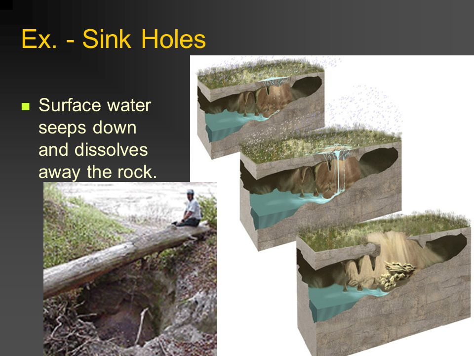 Ex. - Sink Holes Surface water seeps down and dissolves away the rock.