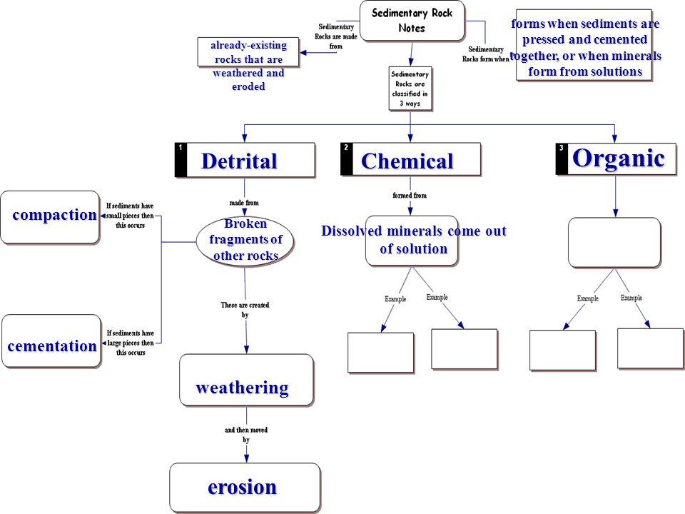 Organic Detrital Chemical erosion weathering compaction cementation