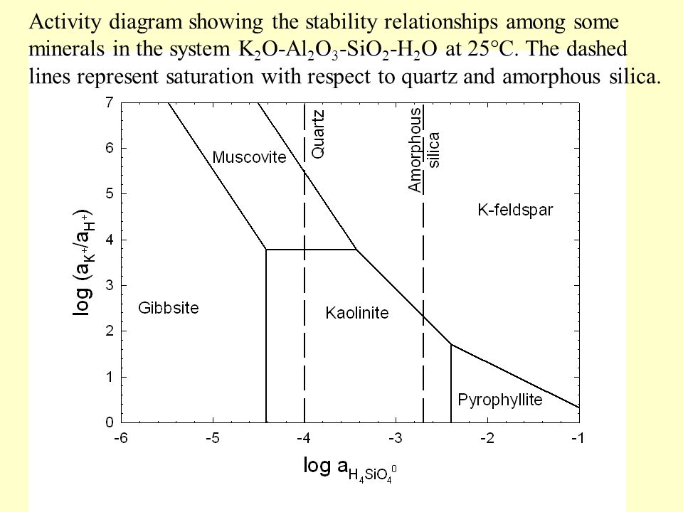 Activity diagram showing the stability relationships among some minerals in the system K2O-Al2O3-SiO2-H2O at 25°C. The dashed lines represent saturation with respect to quartz and amorphous silica.
