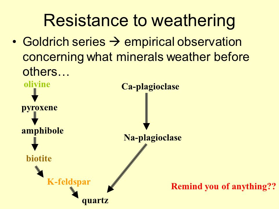 Resistance to weathering