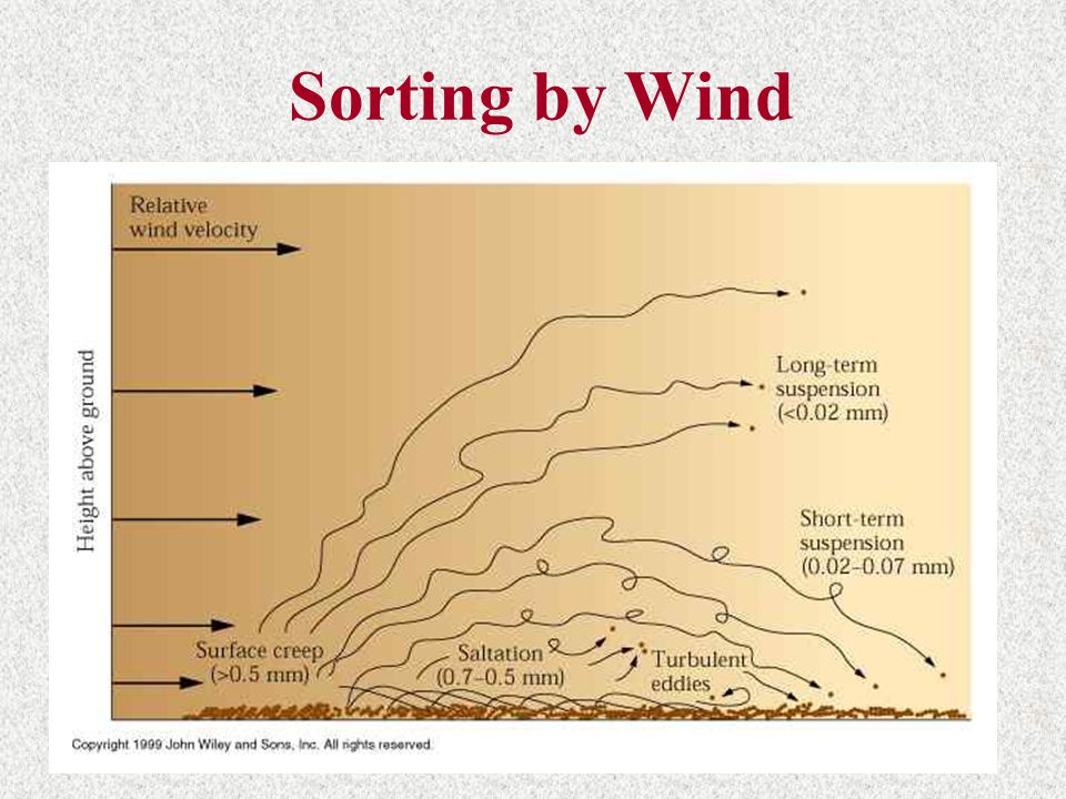 Sorting by Wind