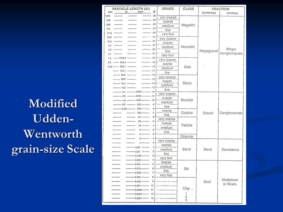 Modified Udden-Wentworth grain-size Scale