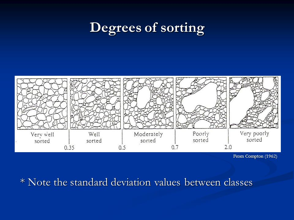 Degrees of sorting From Compton (1962) * Note the standard deviation values between classes