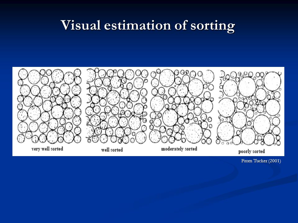 Visual estimation of sorting
