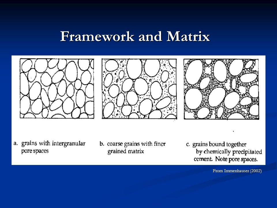 Framework and Matrix From Immenhauser (2002)