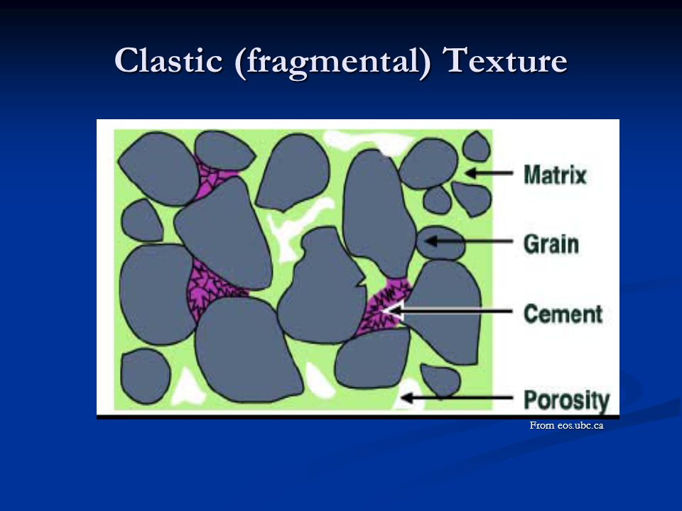 Clastic (fragmental) Texture