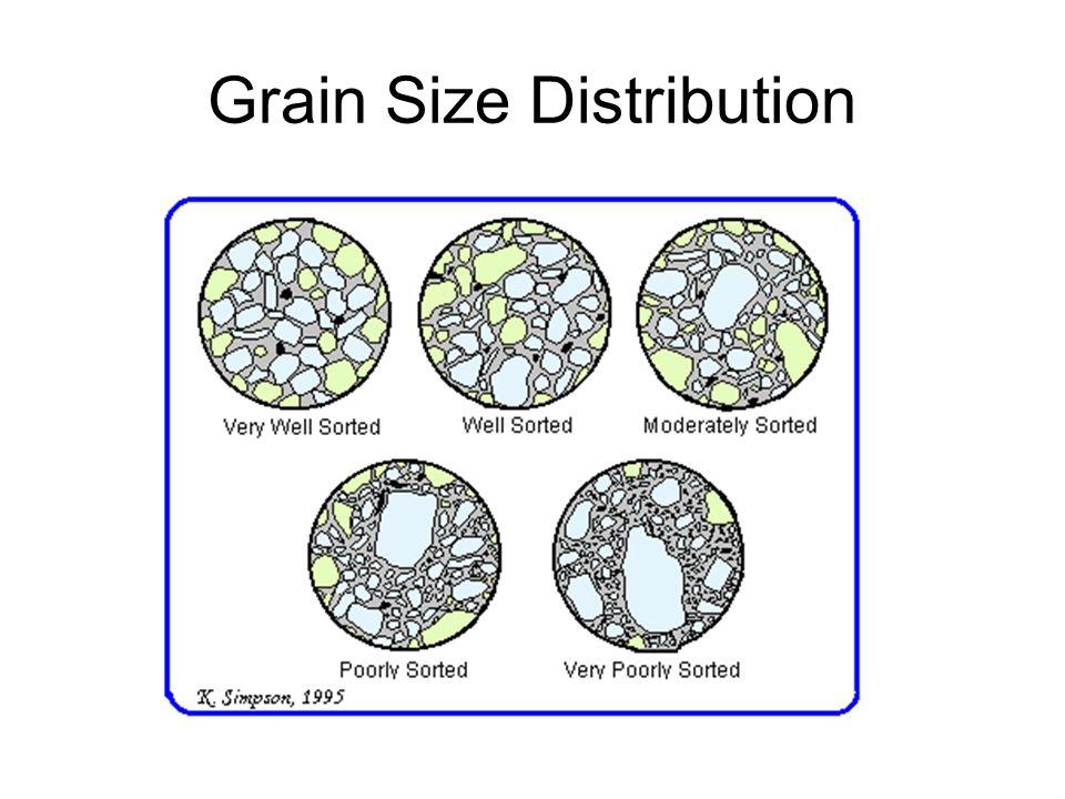Grain Size Distribution