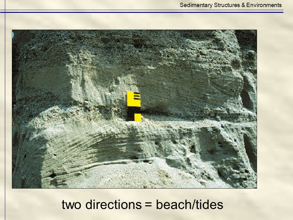 two directions = beach/tides