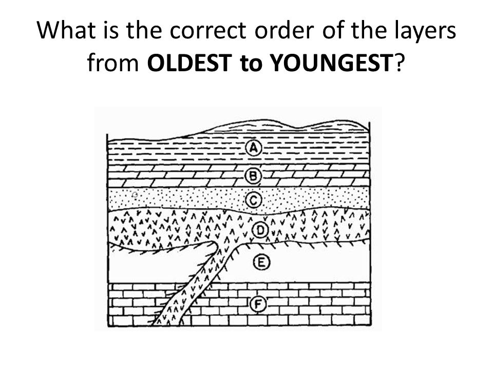 What is the correct order of the layers from OLDEST to YOUNGEST