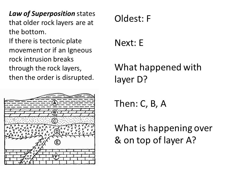 Law of Superposition states that older rock layers are at the bottom.