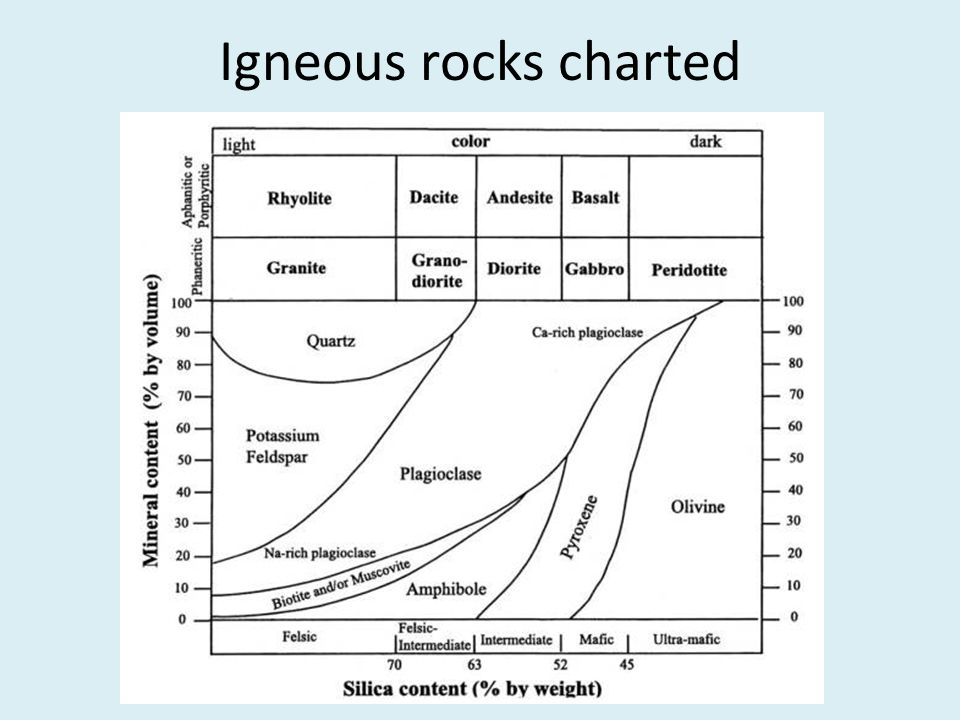 Igneous rocks charted