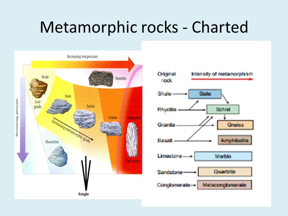Metamorphic rocks - Charted