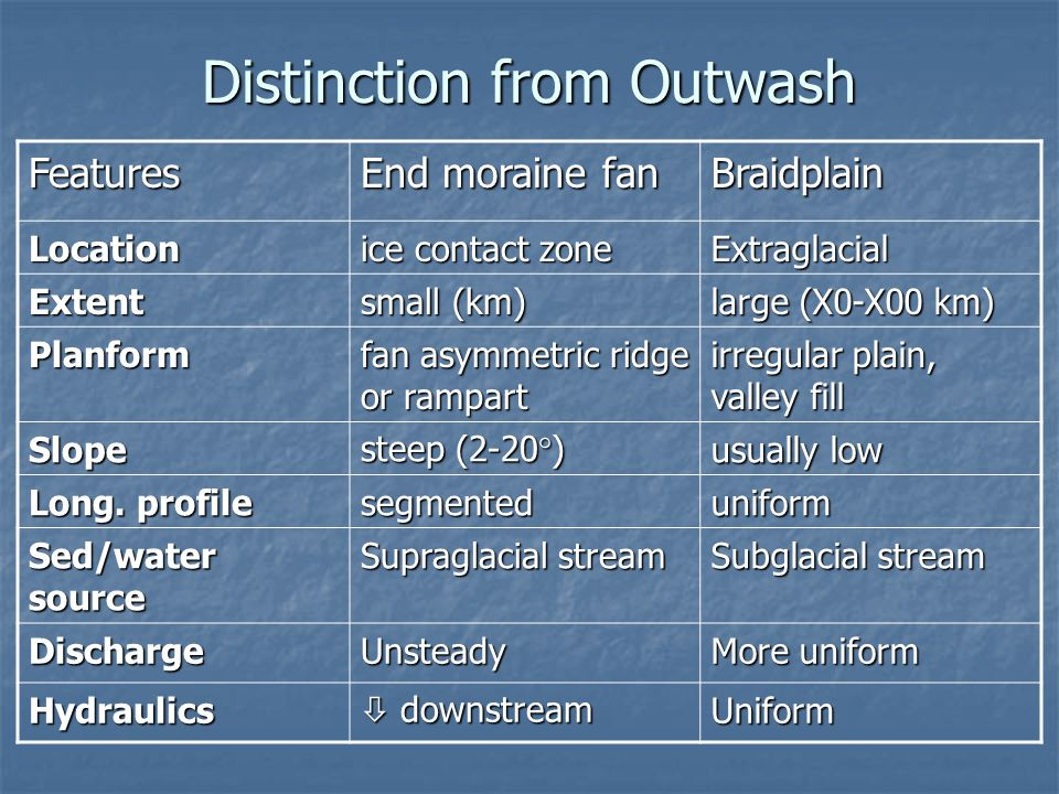 Distinction from Outwash