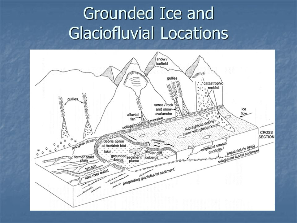 Grounded Ice and Glaciofluvial Locations
