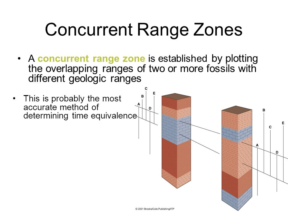 Concurrent Range Zones