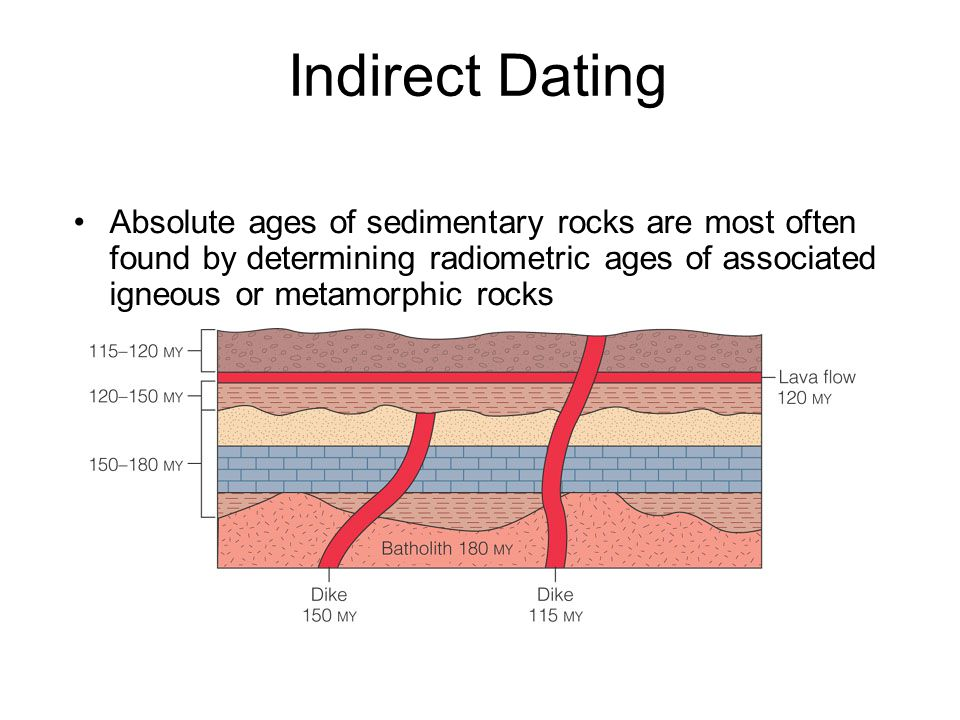 Indirect Dating Absolute ages of sedimentary rocks are most often found by determining radiometric ages of associated igneous or metamorphic rocks.
