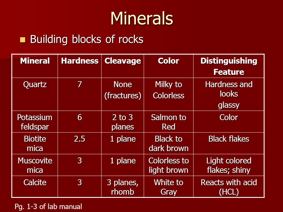Minerals Building blocks of rocks Mineral Hardness Cleavage Color